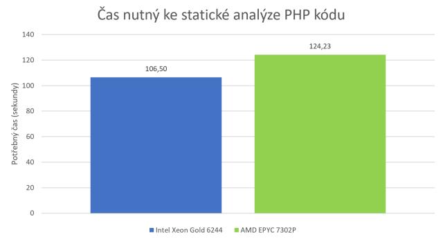 Čas nutný ke statické analýze PHP kódu – zákazník 2
