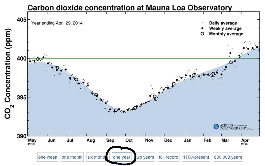 Koldioxiden snart stadigt över 400 ppm