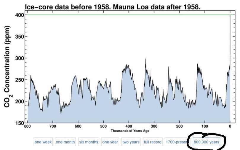 Koldioxid under 800.000 år