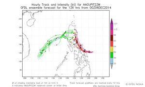 Så drar Tyfonen Hagupit in över Filippinerna