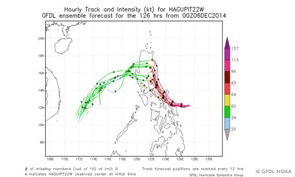 Hagupit stormtrack
