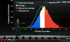 Davos och Al Gore