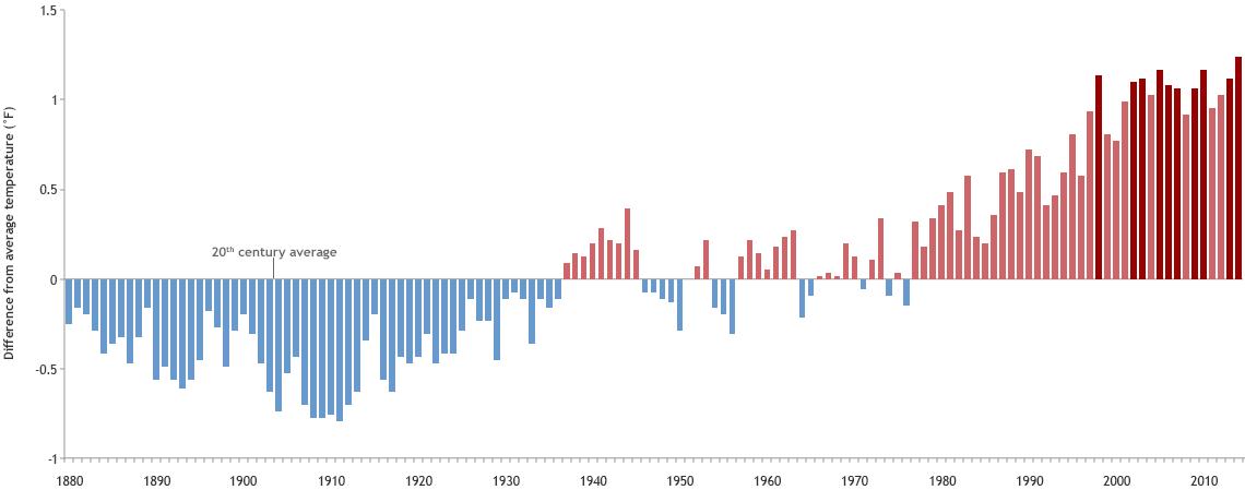 2014 blev det varmaste året hittills