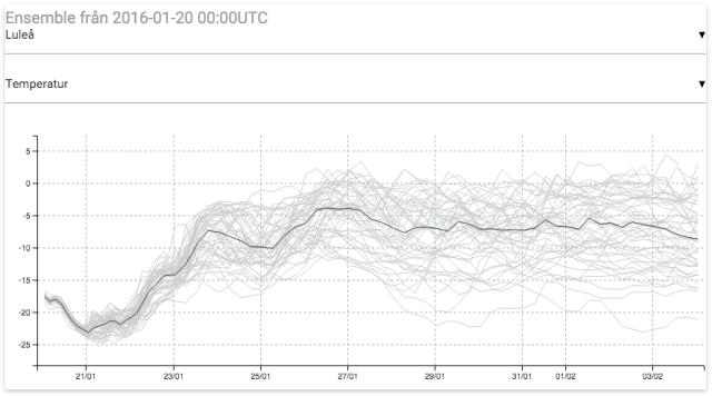 Ensembleprognoser från Europeiska vädercentret ECMWF för Luleå. Källa: Vädercentralen.