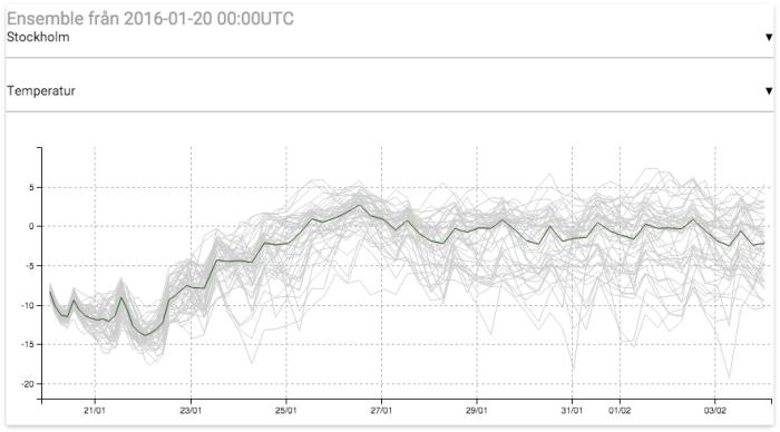 Ensembleprognoser från Europeiska vädercentret ECMWF för Stockholm. Källa: Vädercentralen.