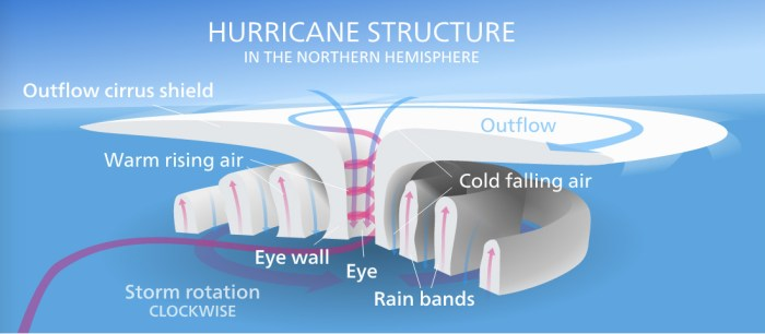 hurricane_structure