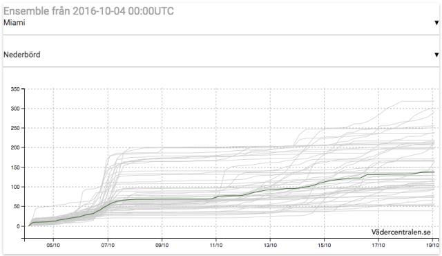 Nederbördsprognoser (ensembler) från ECMWF över Miami, Florida. Från Vädercentralen.se