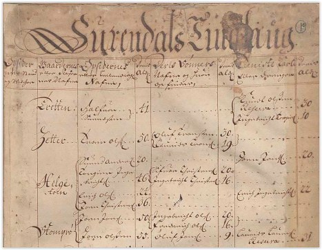 Manntal 1701 -2