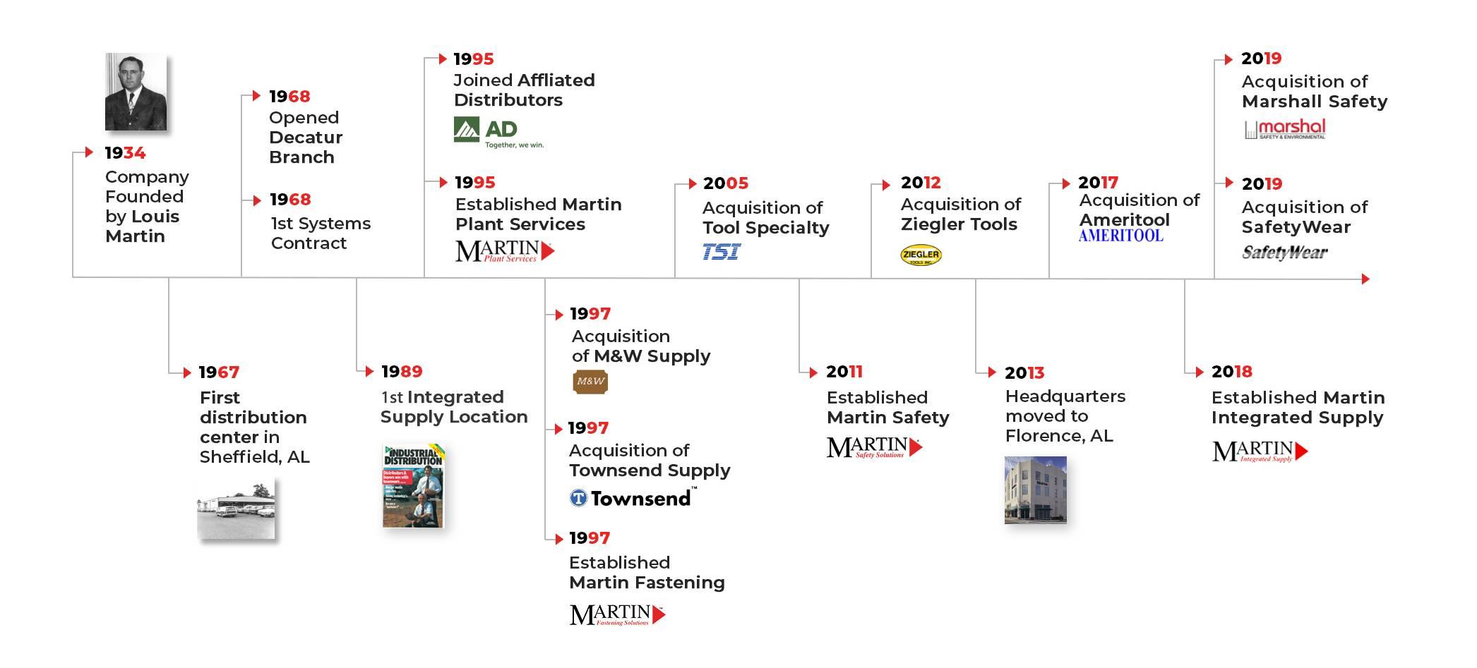 Martin History Timeline 001