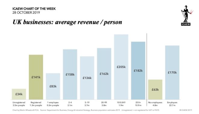 UK businesses: average revenue / person. No employees (4.8m people) £63k. Employers (22.7m people) £170k.