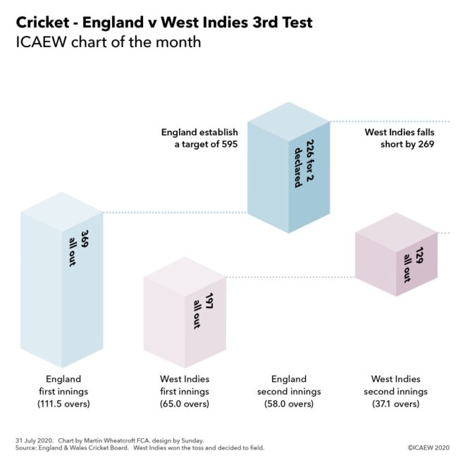 Chart: England 1st innings 369 + 2nd innings 226 = 595. West Indies 1st innings 197 + 2nd innings 129 = 269 short of target.
