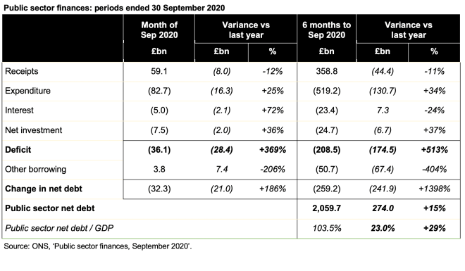 Image of table showing public finances for month of September and six months to September together with variances from last year. Click on link to the article on the ICAEW website for a readable version.