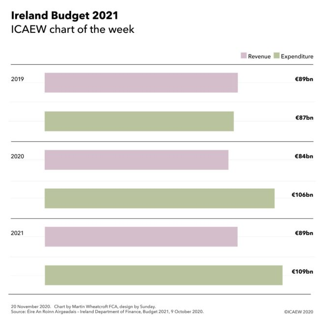 Ireland Budget 2021:  2019 Revenue £89bn, expenditure £87bn  2020 Revenue £84bn, expenditure £106bn  2021 Revenue £89bn, expenditure £109bn