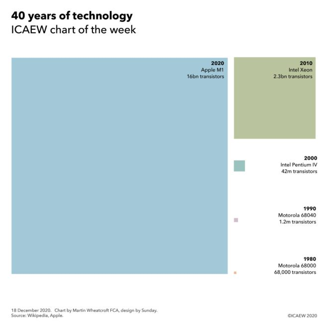 Transistors on chips: 2020 Apple M1 16bn, 2010 Intel Xeon 2.3bn, 2000 Intel Pentium IV 42m, 1990 Motorola 68040 1.2m and 1980 Motorola 68000 68,000.