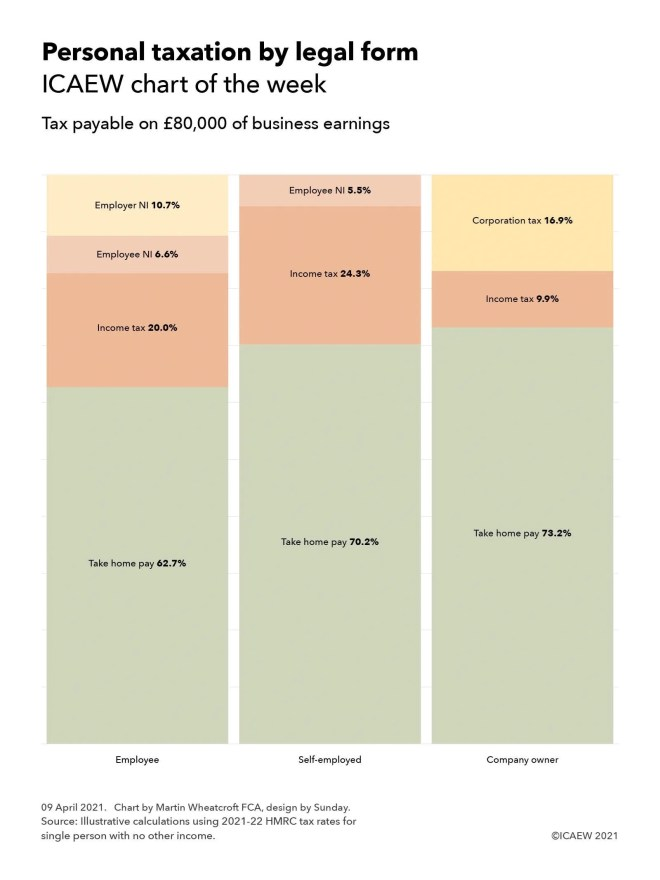Chart showing tax payable on £80,000 of business earnings:  Employee - income tax: 20.0%, employee NI 6.6%, employer NI 10.7% - take home pay 62.7%.  Self-employed - income tax: 24.3%, employee NI 5.5% - take home pay 70.2%.  Company owner - income tax 9.9%, corporation tax 16.9% - take home pay 73.2%.