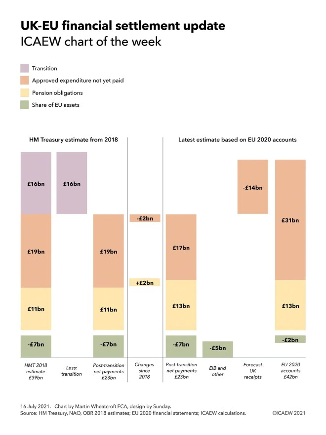 Chart on UK-EU financial settlement.  HM Treasury estimate from 2018 of £39bn less £16bn transition = post-transition net payments of £23bn (£19bn approved expenditure not paid + £11bn pension obligations, less £7bn share of EU assets).  Changes since 2018: -£2bn approved expenditure not paid +£2bn pension obligations.  EU 2020 accounts £42bn less forecast UK receipts of £14bn less EIB and other of £bn = Post-transition net payments £23bn (£17bn approved expenditure not paid + £13bn pension obligations - £7bn share of EU assets).