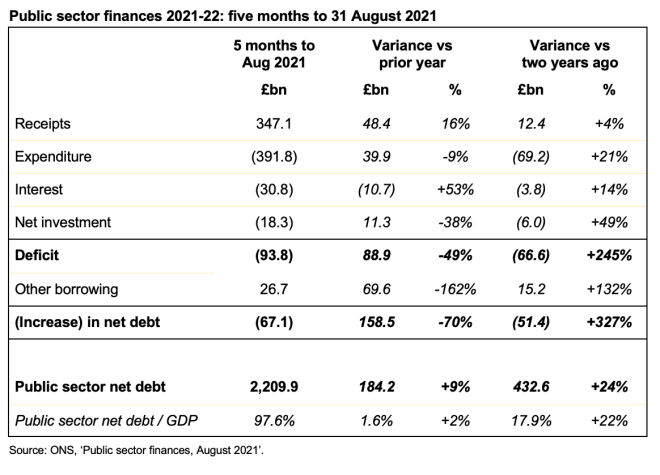Image of table showing public sector finances for the five months to 31 August 2021 and variances against prior year and two years ago.  Click on link at end of post to go to the ICAEW website for a readable version of this table.