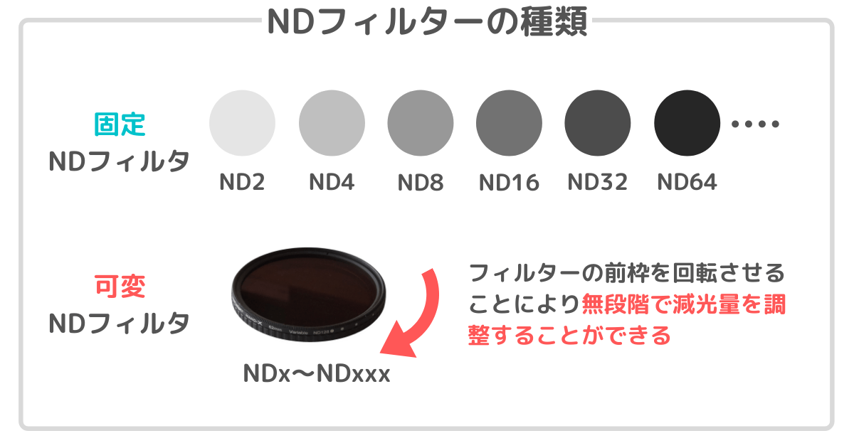 NDフィルターの種類
