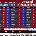 Gujarat corona update date 08-5-2020