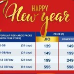 From the new year jio users will be able to make free calling on all networks, the company launched the cheapest 4 plans ever.