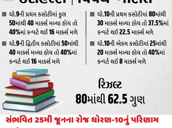 HSC and SSC Result Related News Report