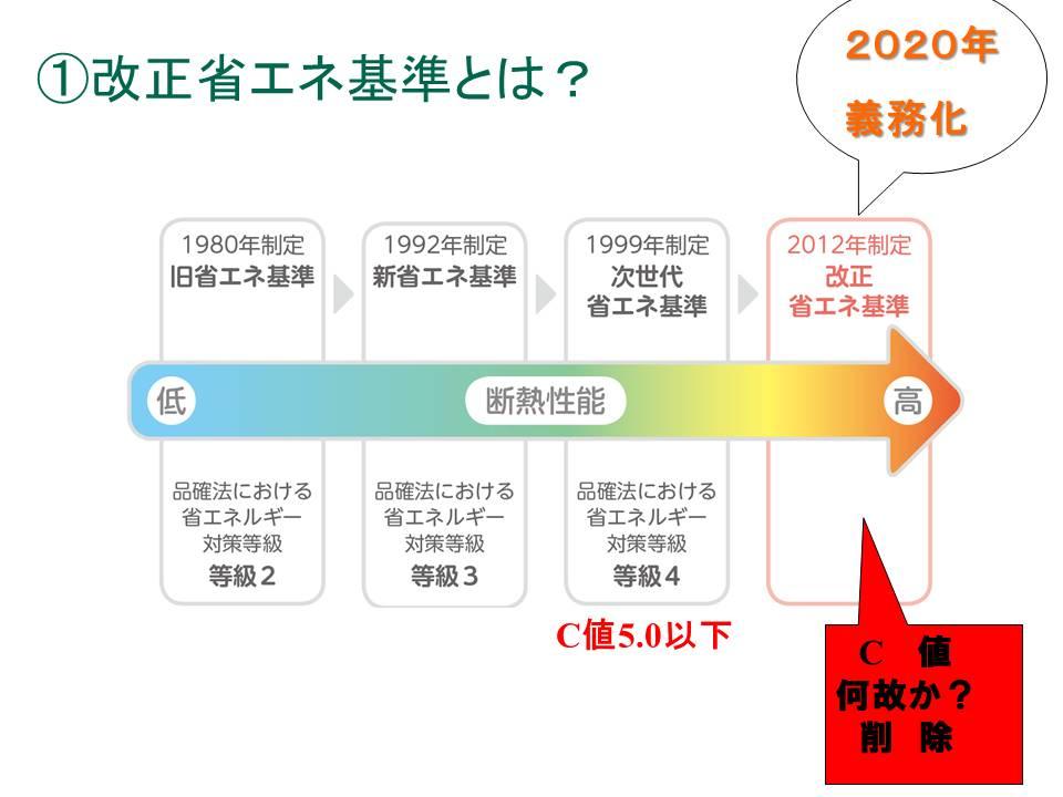 2020年に義務化になる「改正省エネ基準」はどんな性能?