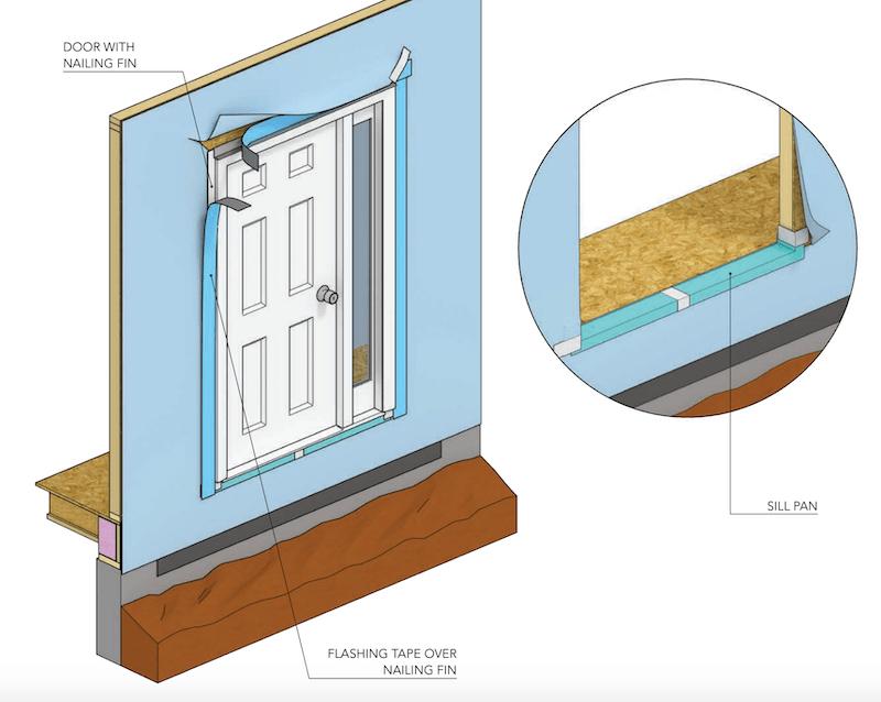making sure doors are watertight