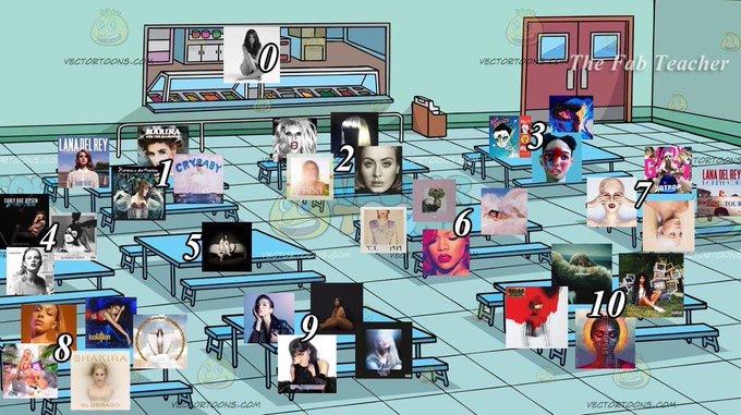 álbumes en qué mesa te sentarías