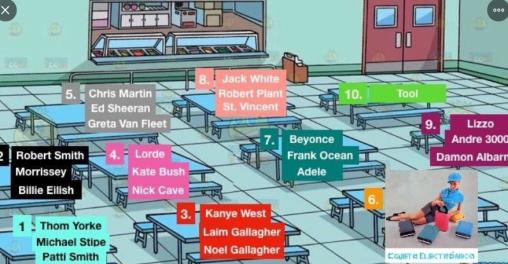 Cantantes inglés en qué mesa te sentarías