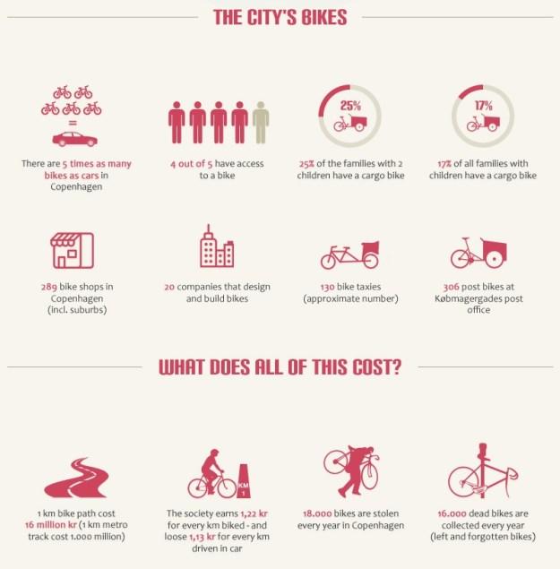 Copenhagen bikes rule