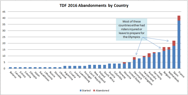 Rider abandonment by Nationality TDF 2016