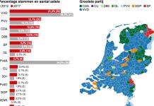 Ολλανδία εκλογές 2017 λαϊκισμός