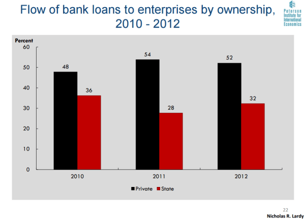 China flow of bank loans