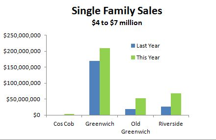 Single family sales $4 to $7 million range by Mary Stuart G Freydberg of Sotheby's International Realty