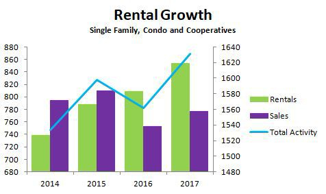 Rentals Surge Past Sales in Greenwich