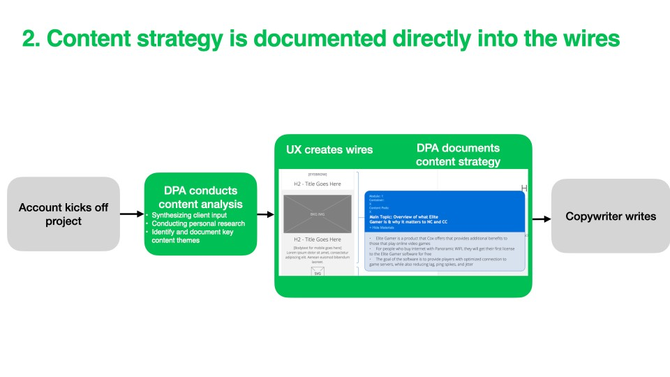 slide showing content strategy in updated process