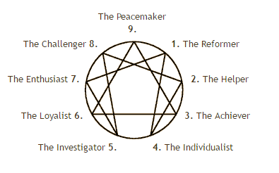 Enneagram showing 9 personality traits