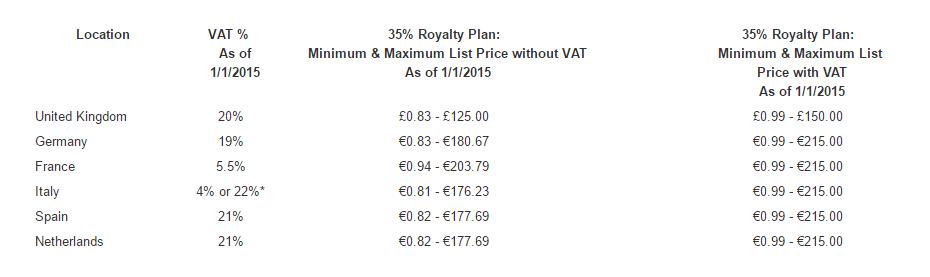 VAT, VAT conversions