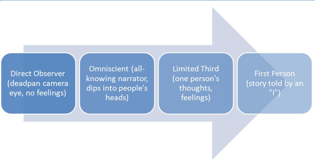 omniscient narrator graphic