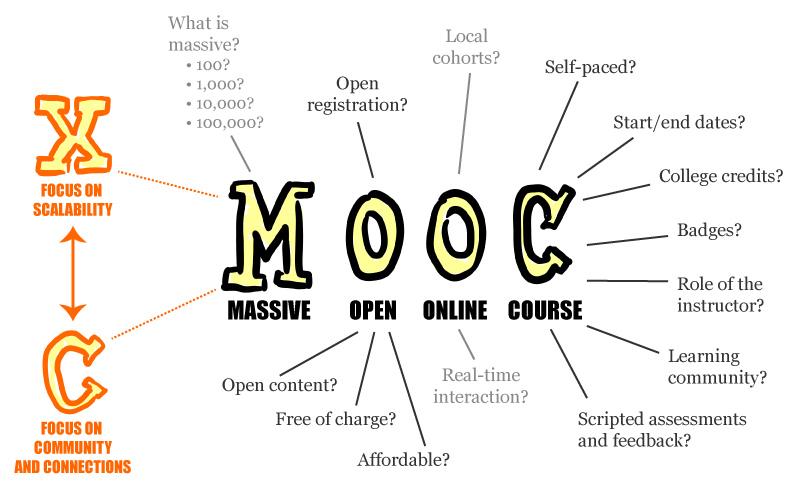 MOOC online writing classes