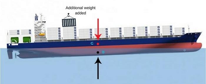 6 podstawowych zasad stateczności statku