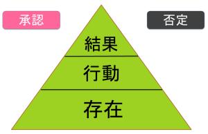 承認のピラミッド