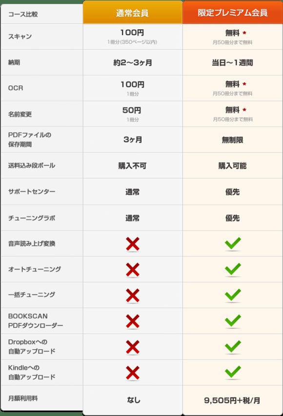 premiume_compare_2014_04_01