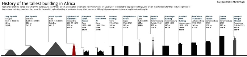 Grafis Sejarah Gedung Tertinggi di Dunia
