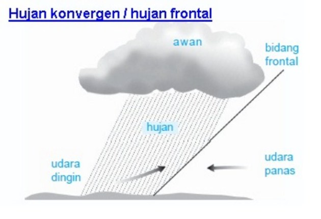 Pengertian Hujan Frontal, tempat terjadi Beserta Gambarnya