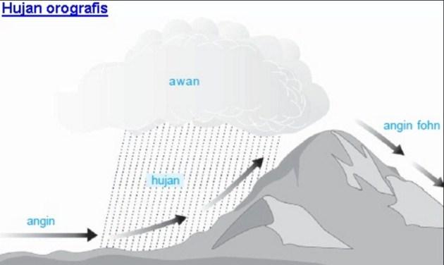 Pengertian Hujan Orografis Beserta Proses Terjadinya