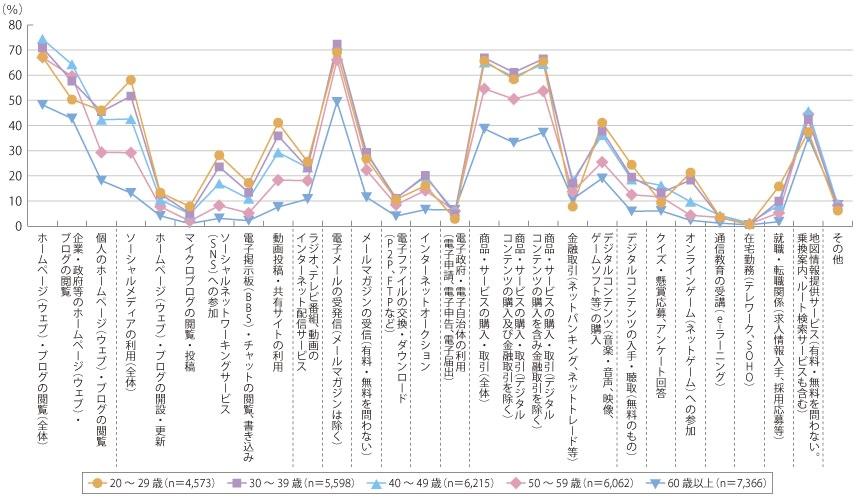 http://www.soumu.go.jp/johotsusintokei/whitepaper/ja/h25/html/nc243130.html
