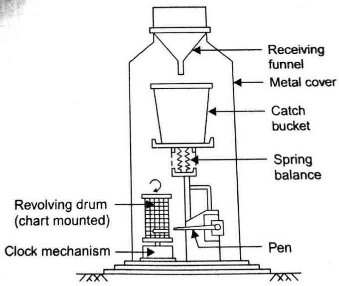 alat ukur curah hujan tipe weighing bucket