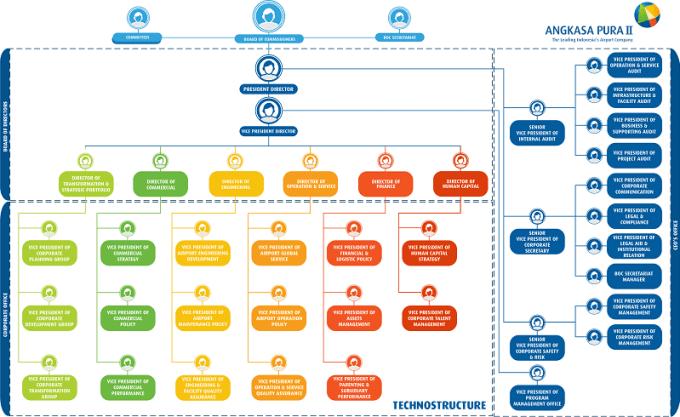 struktur organisasi angkasa pura 2