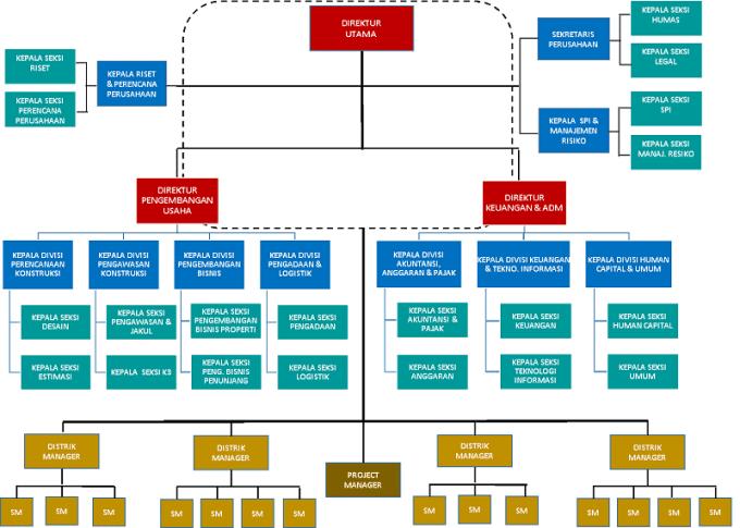 struktur organisasi angkasa pura properti